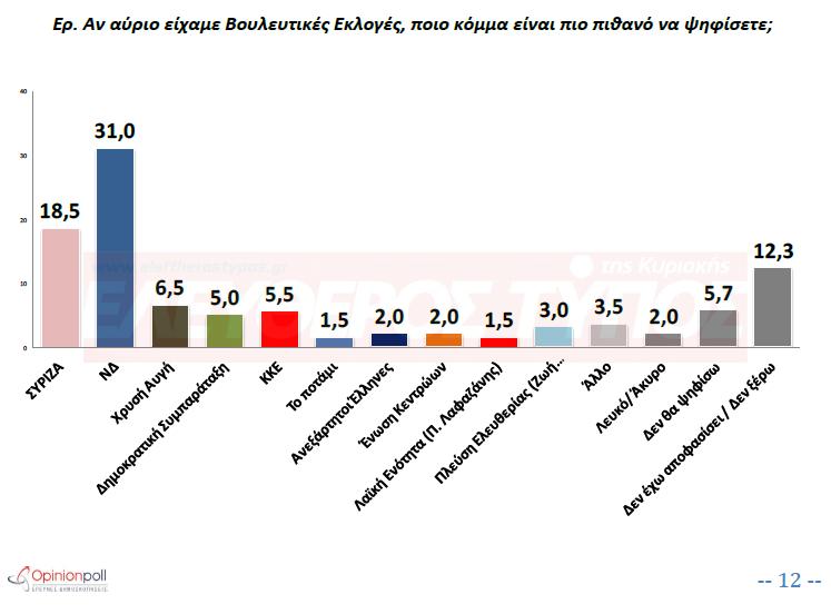 Μπροστά η ΝΔ με 12,5 μονάδες από ΣΥΡΙΖΑ